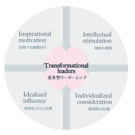 トランスフォーメーショナル・リーダーシップ・モデル